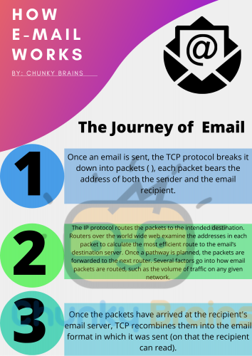 The Journey of Email