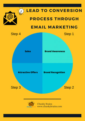 lead to conversion Process Through Email Marketing